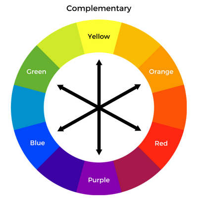 Colorwheel for Menswear…Finding Your Best Colors, complementary colors, complementary color wheel