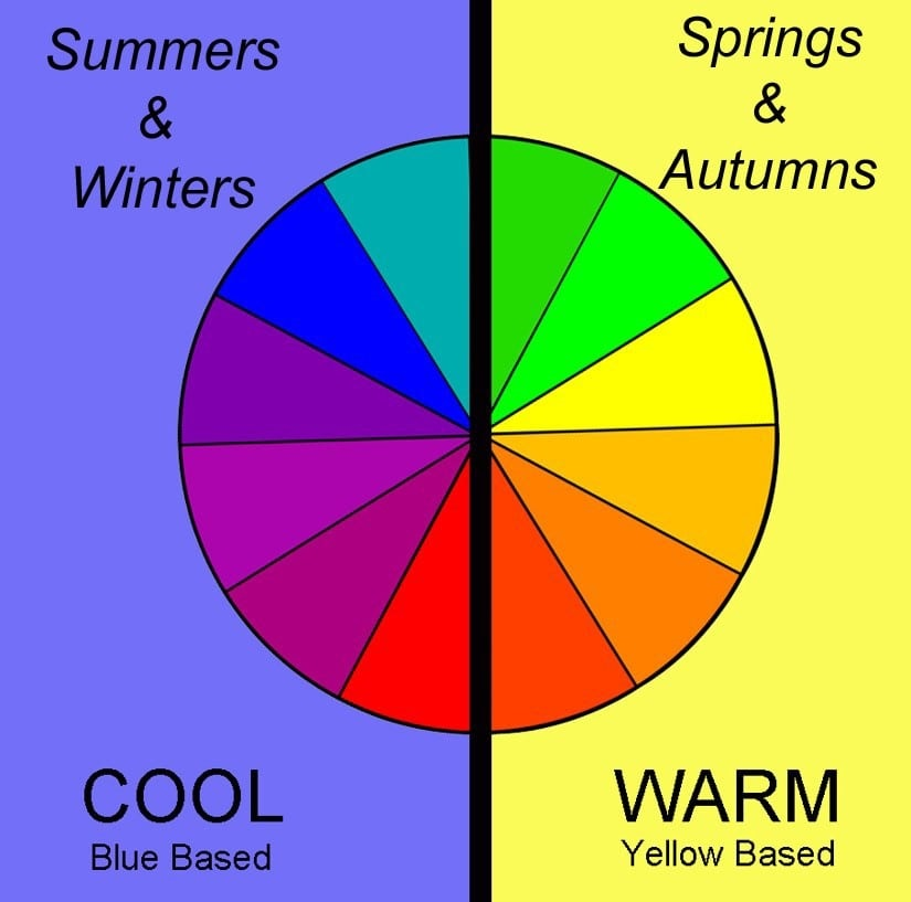 Colorwheel for Menswear…Finding Your Best Colors, cool and warm colors