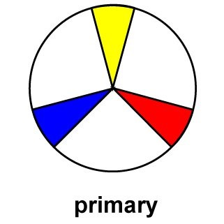 Colorwheel for Menswear…Finding Your Best Colors, primary colors